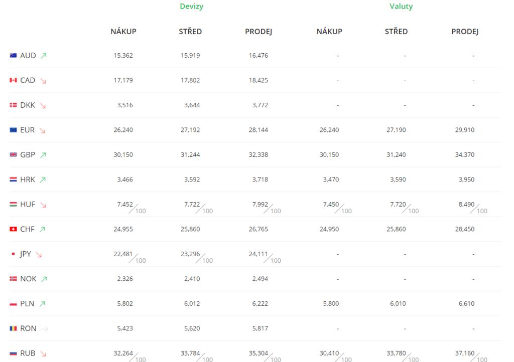 Kurzovní lístek Sberbank platný od 17.04.2020 15:40.