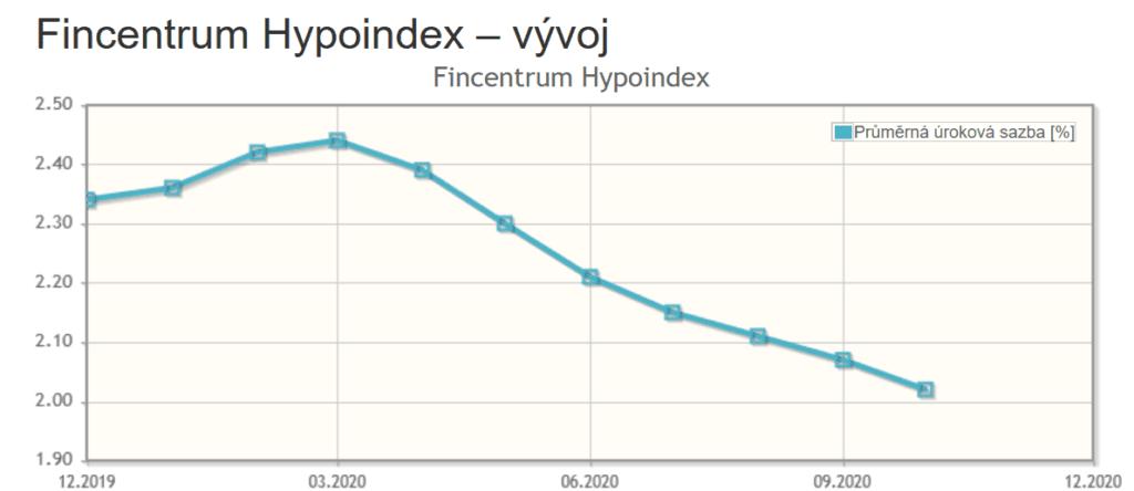 Vývoj průměrné úrokové sazby hypoték. Zdroj: Hypoindex.cz.